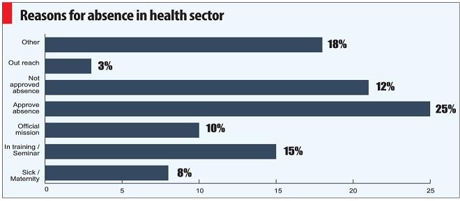 health report 2